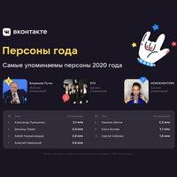 Моргенштерн и Ольга Бузова вошли в список самых обсуждаемых персон года «ВКонтакте»